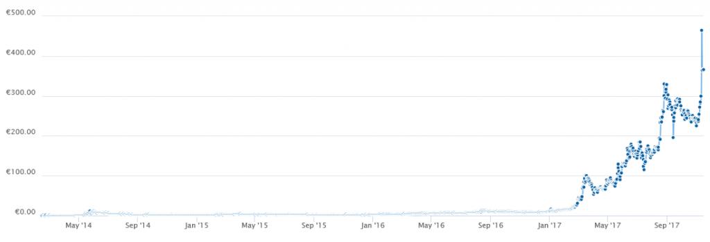 grafico quotazione Dash