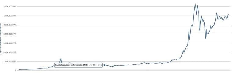 capitalizzazione-bitcoin