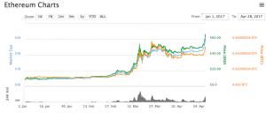 negoziare ethereum con etoro piattaforma grafico