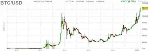 Grafico Bitcoin - USD