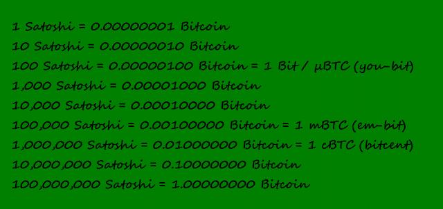 sottomultipli bitcoin