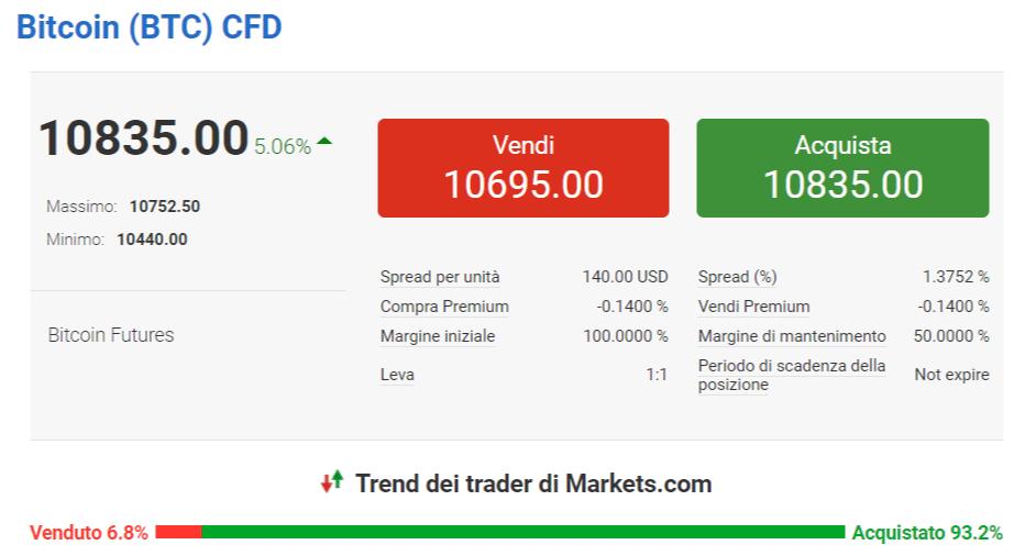 Fare trading bitcoin markets.com