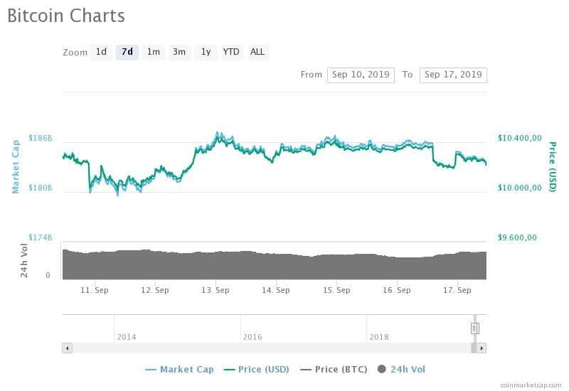 Previsioni Bitcoin   Andamento Valore e Opinioni Analisti -