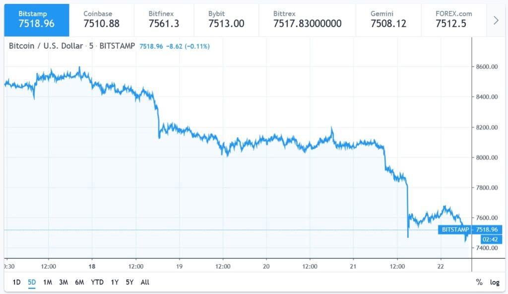 prezzo bitcoin previsto