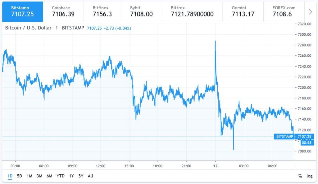 valore di bitcoin oggi in usd