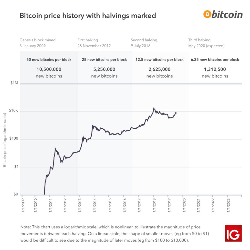 quando è il dimezzamento blocco bitcoin