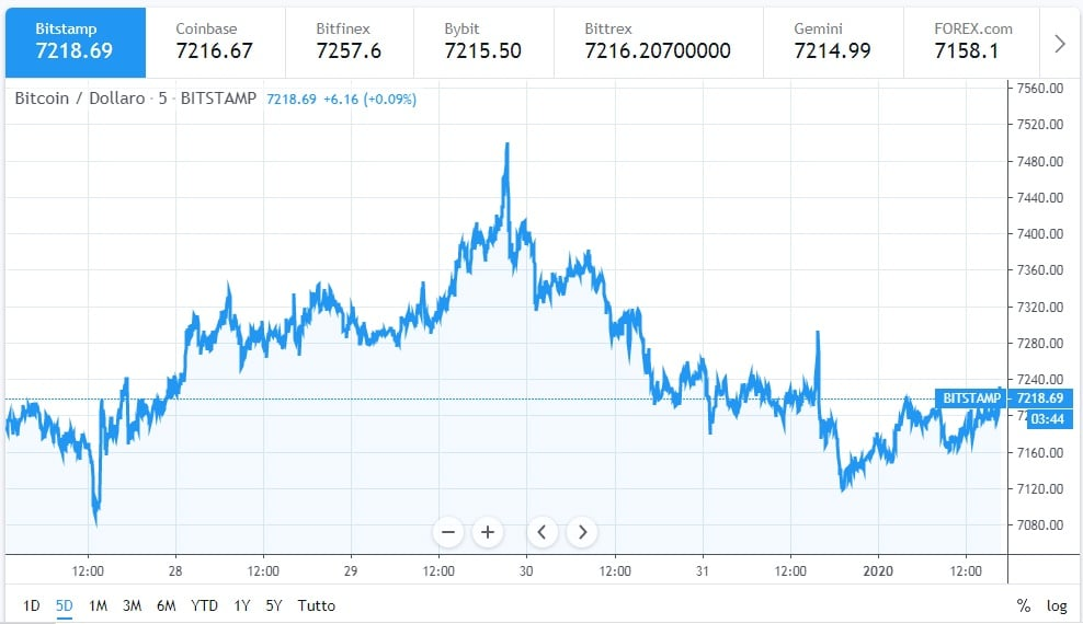 Bitcoin, abbiamo prodotto l'85%. Ma l'ultimo uscirà nel - Wired