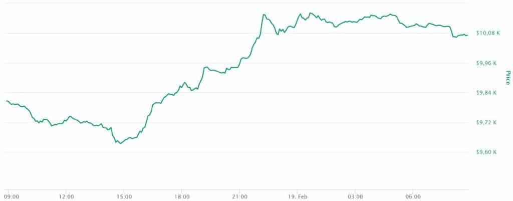 sarà il prezzo bitcoin salire)