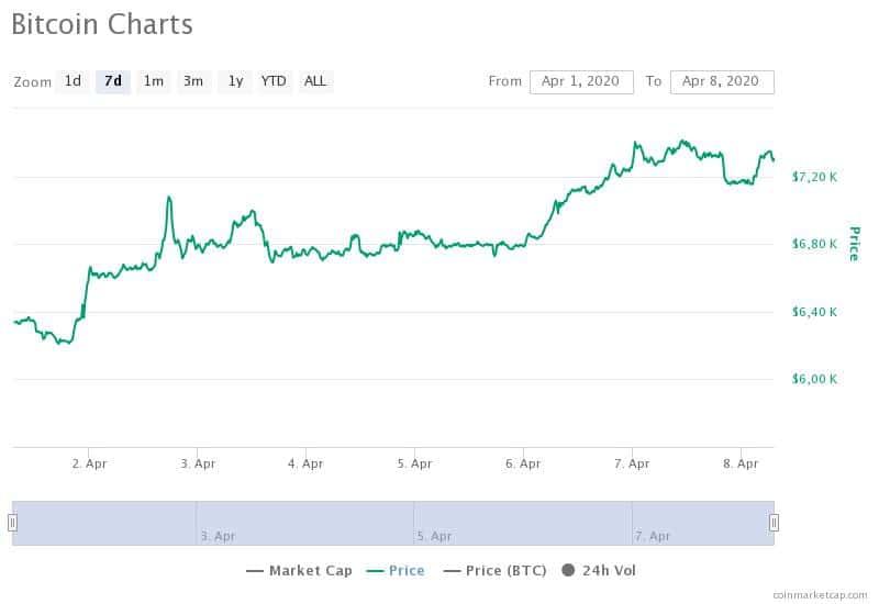 Bitcoin ha fallito il primo tentativo di superamento della soglia dei 7.500 dollari, ma ci sono buone possibilità che possa riprovarci nelle prossime ore.