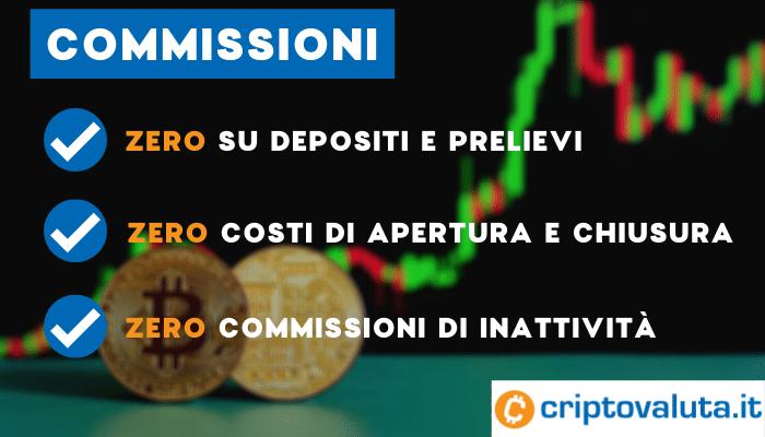 commissioni capital.com