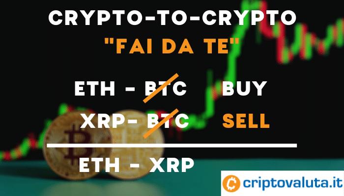 criptovalute capital.com