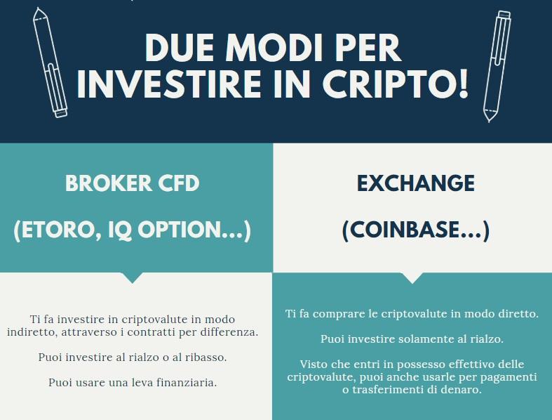 infografica di criptovaluta.it - alternative per investire in criptovalute.