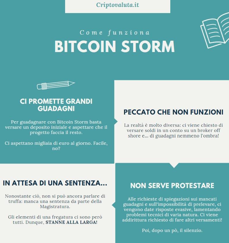 infografica criptovaluta.it - come funziona BITCOIN STORM