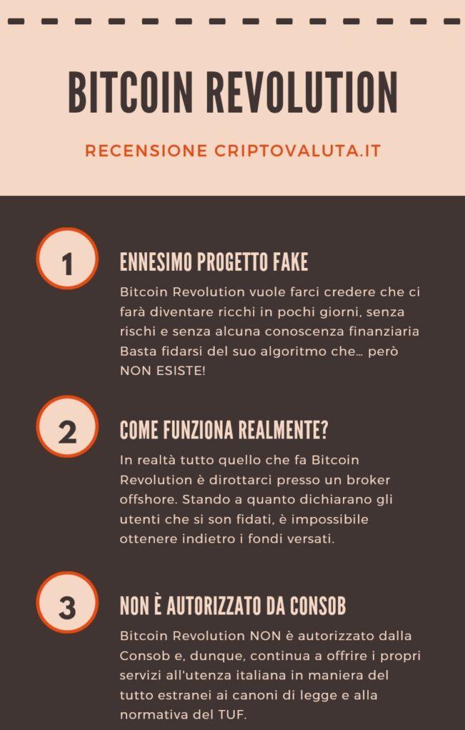 Infografica Bitcoin Revolution - esclusiva del marchio Criptovaluta.it