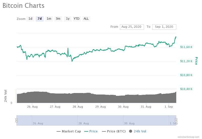 Quanto vale un bitcoin? Come e chi ne determina il prezzo? - Accademia Bit2me