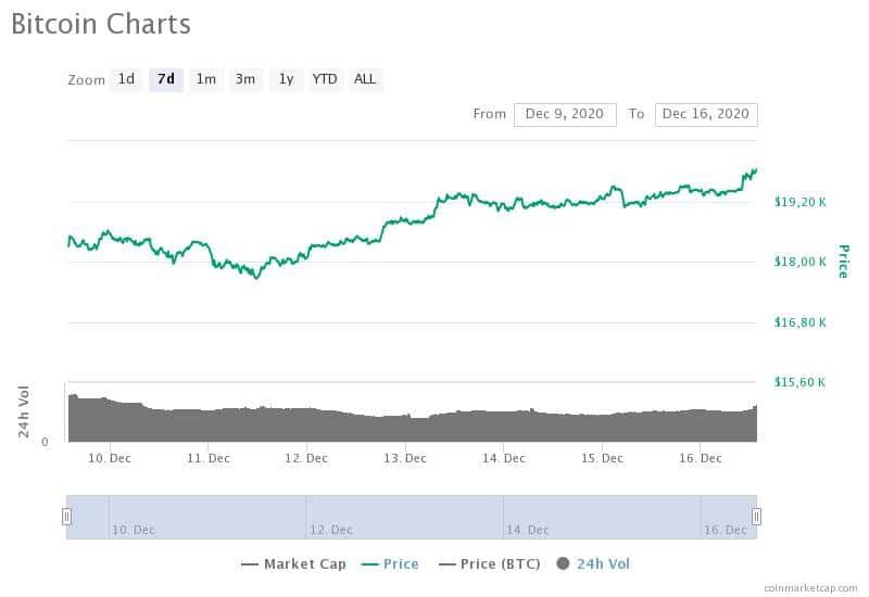 grafico del tasso di cambio del dollaro bitcoin