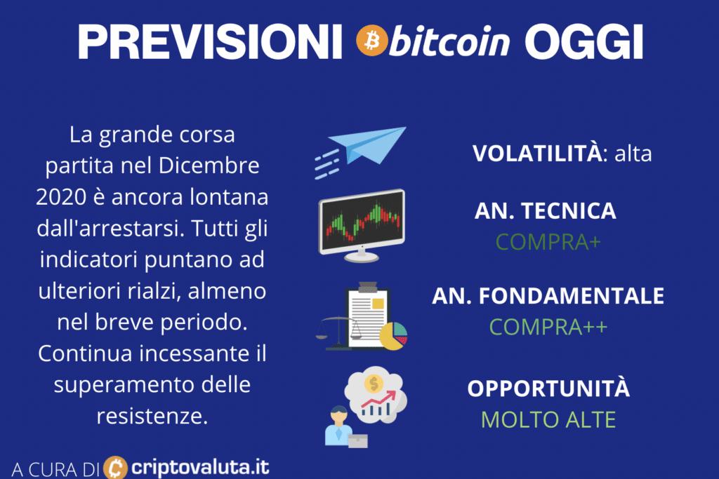 previsioni bitcoin gennaio 2021