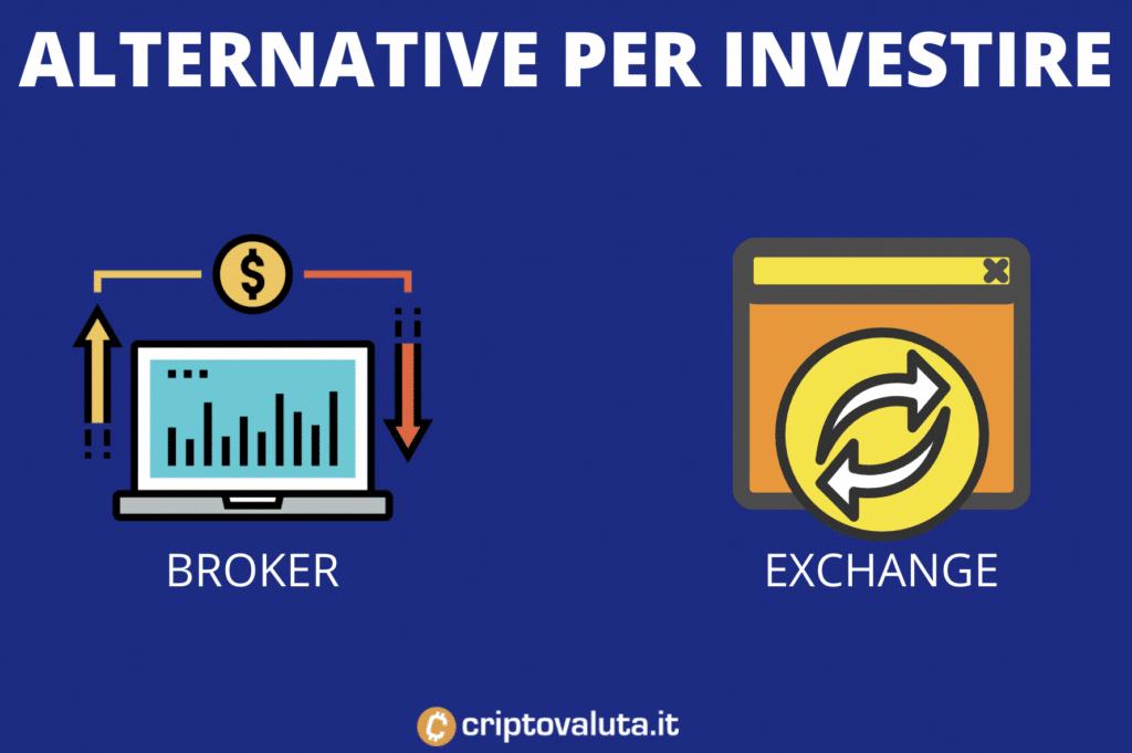 Alternative per investire in Litecoin