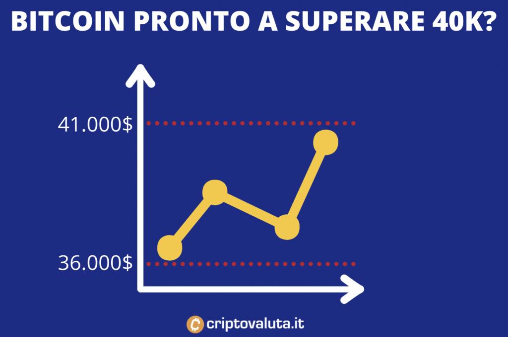 Bitcoin supporti resistenze
