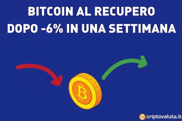Bitcoin settimana andamento negativo -inizio del recupero