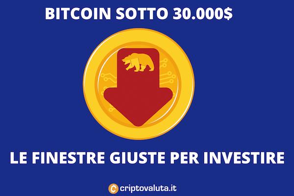 Bitcoin sfonda quota 30.000$ - panico sui mercati