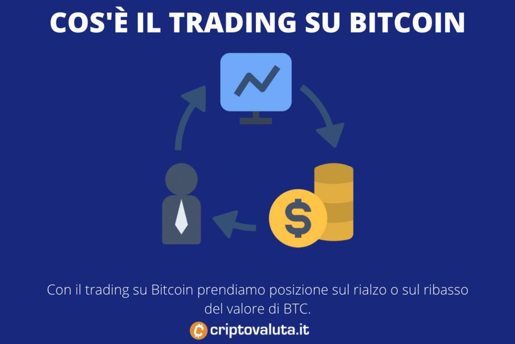 Trading Bitcoin cos'è - infografica