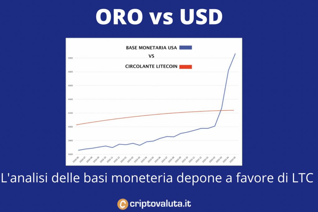 LTC vs USD basi monetarie infografica