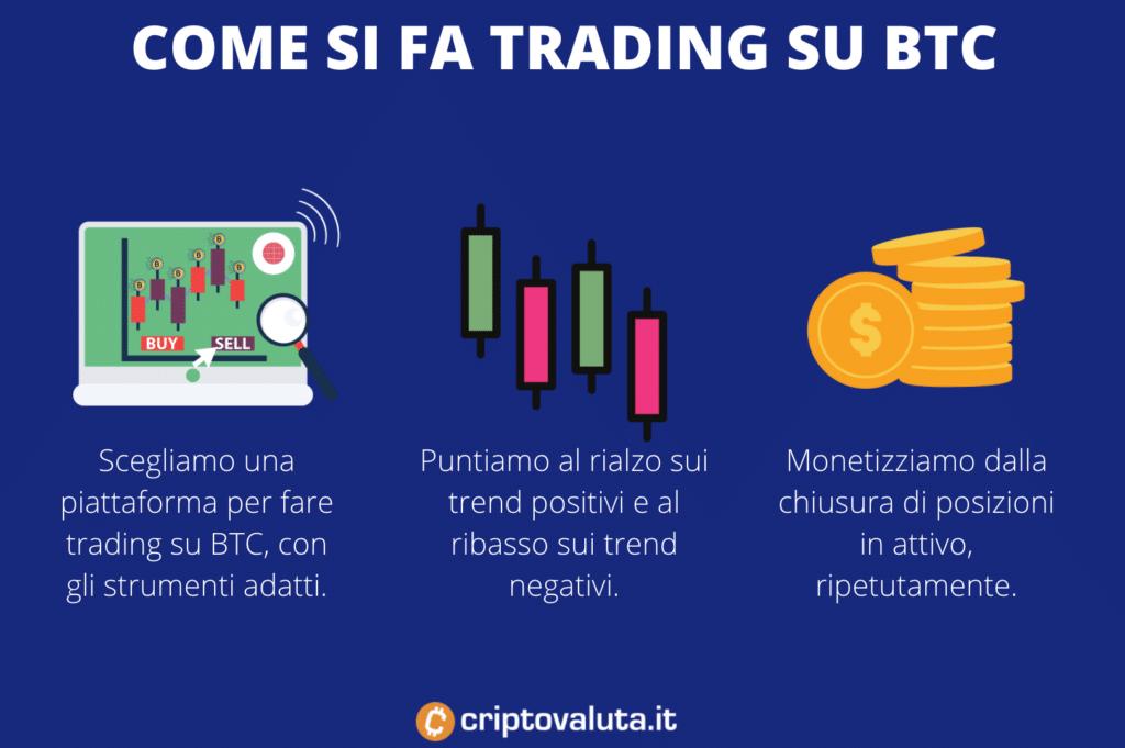 Come si fa trading su BTC - infografica