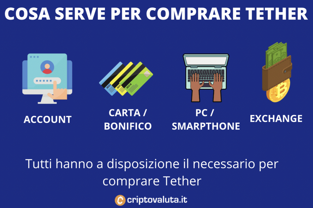 Cosa serve per comprare Tether