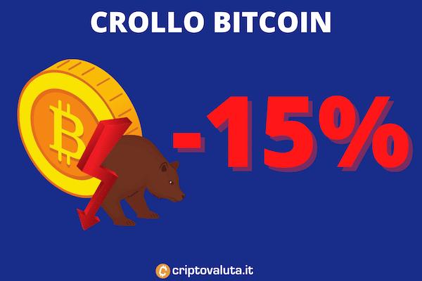 Crollo bitcoin 11 Gennaio 15 percento