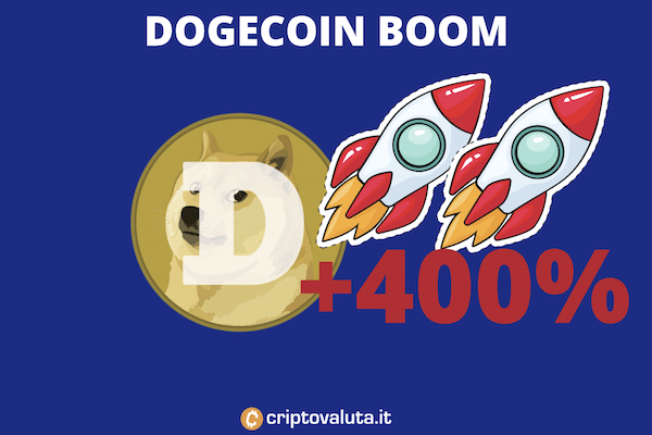 Dogecoin boom del 400% in 24 ore