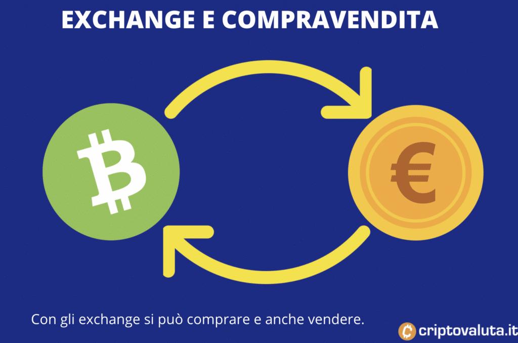 Exchange comprare e vendere BCH