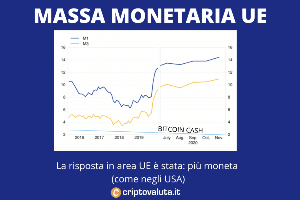 Massa monetaria a confronto BCH Euro - infografica