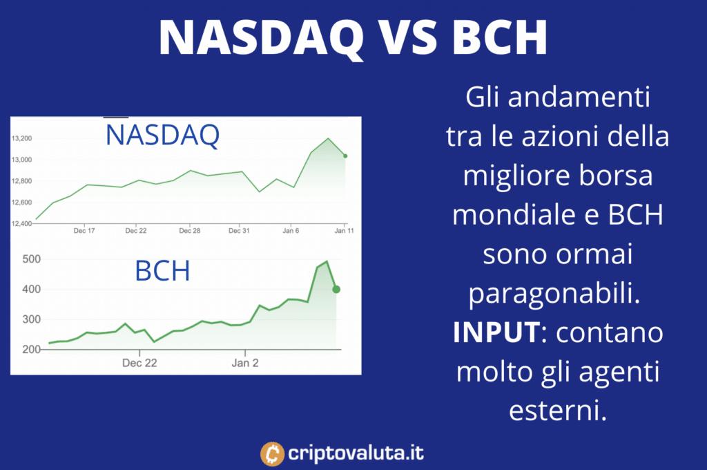 Pattern BCH contro NADSAQ - Infografica