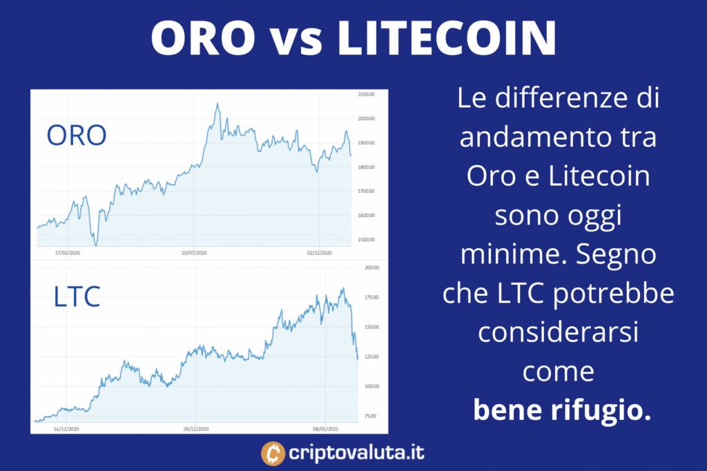 Grafico Oro e Litecoin - infografica