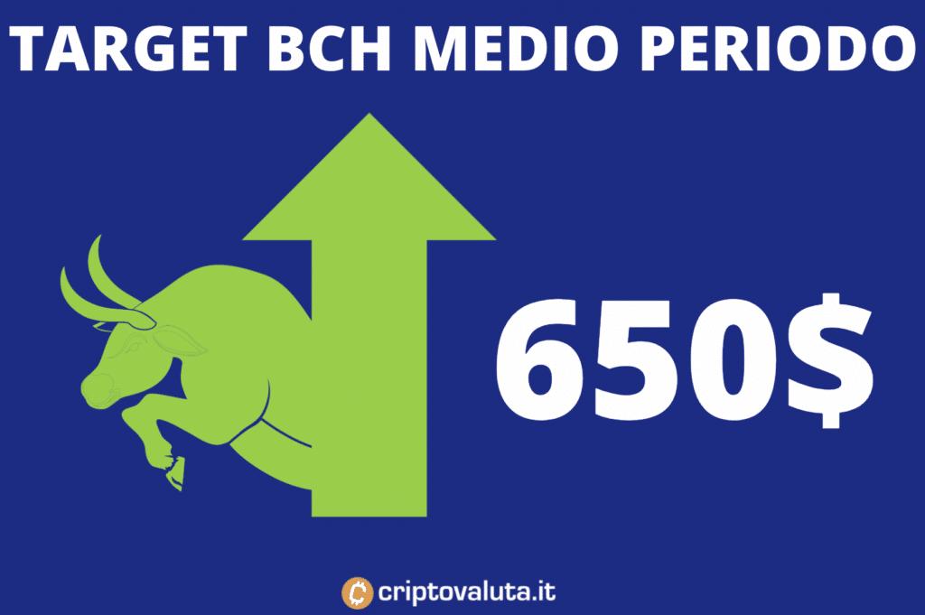 Previsioni BCH medio periodo
