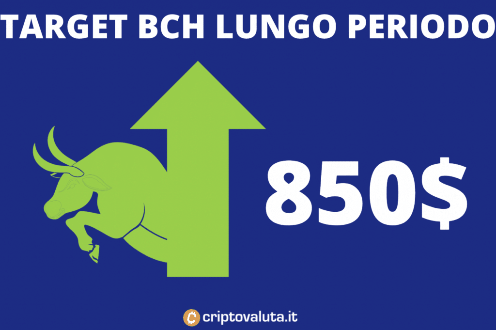 Target price lungo periodo BCH