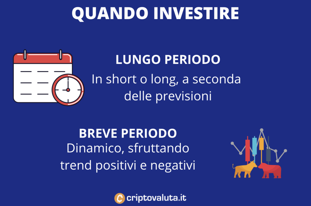 Ripple, approcci temporali di investimento