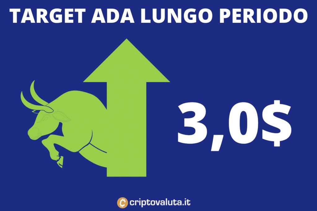 Target Price Cardano lungo periodo