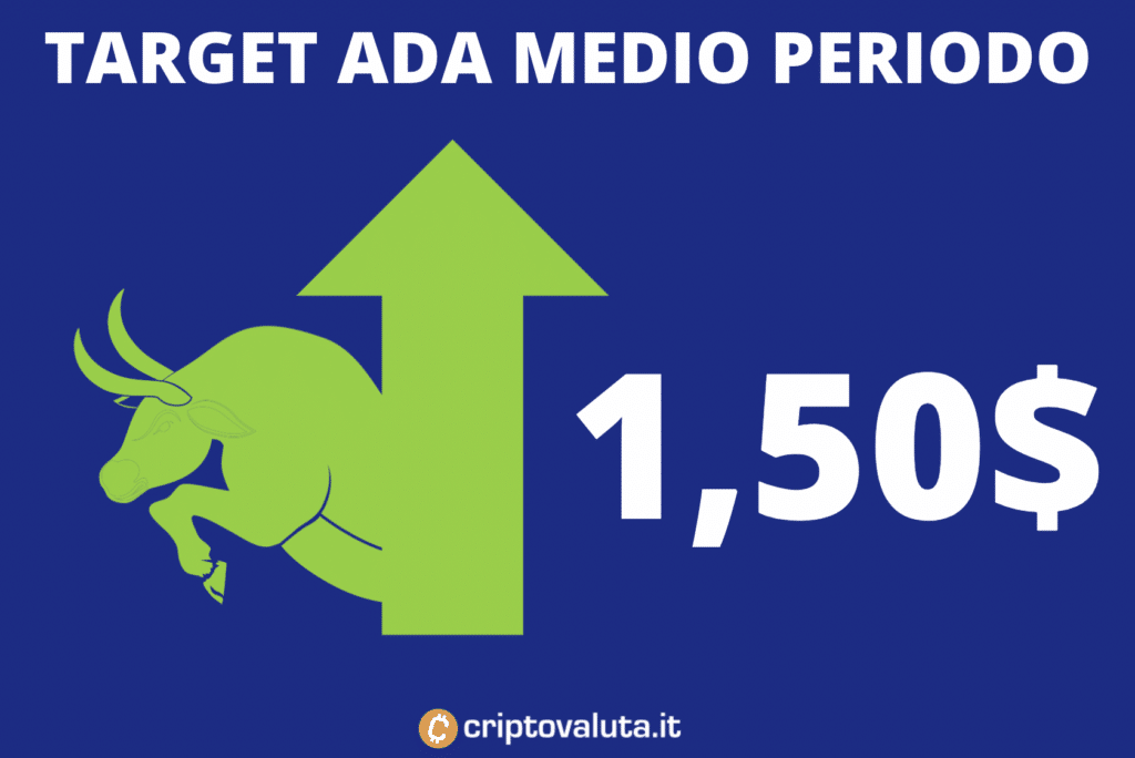 Target price Cardano Medio Periodo