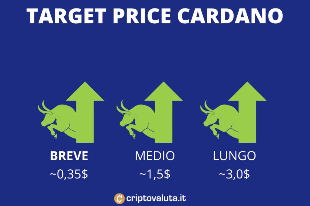 Target Price Cardano infografica completa
