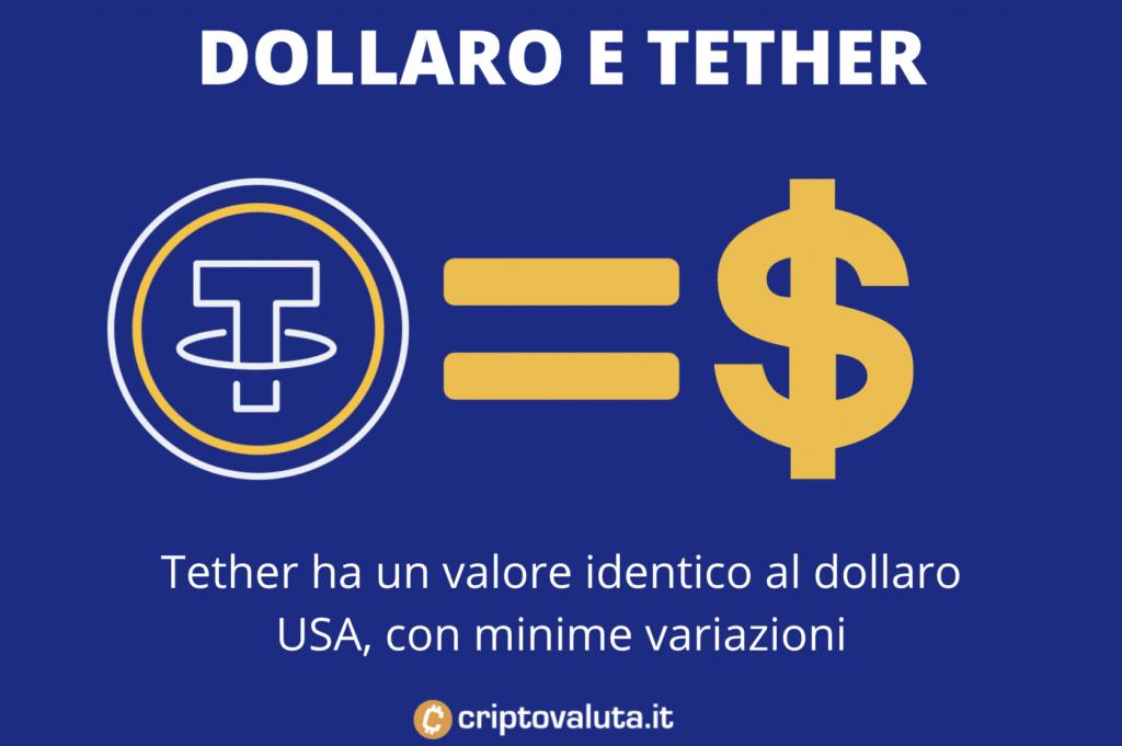USD e Tether - grafica con uguaglianza di valore