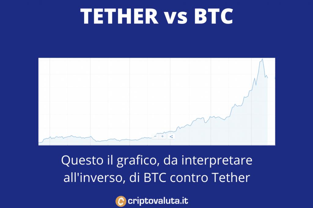 Tether contro BRC - grafico