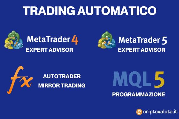 Trading Automatico con FP Markets
