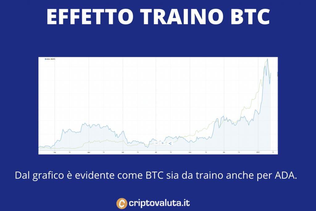 BTC Effetto Traino su ADA