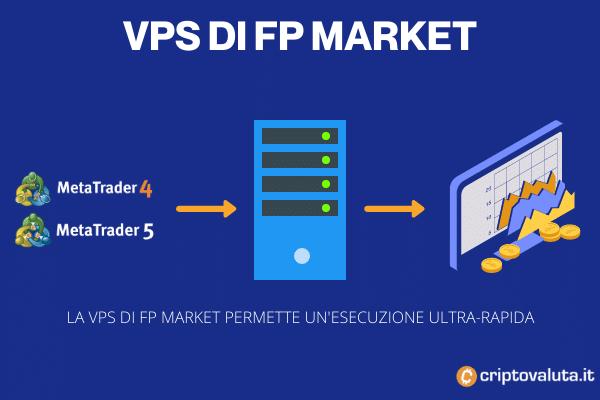 VPS offerta da FP Markets - grafica