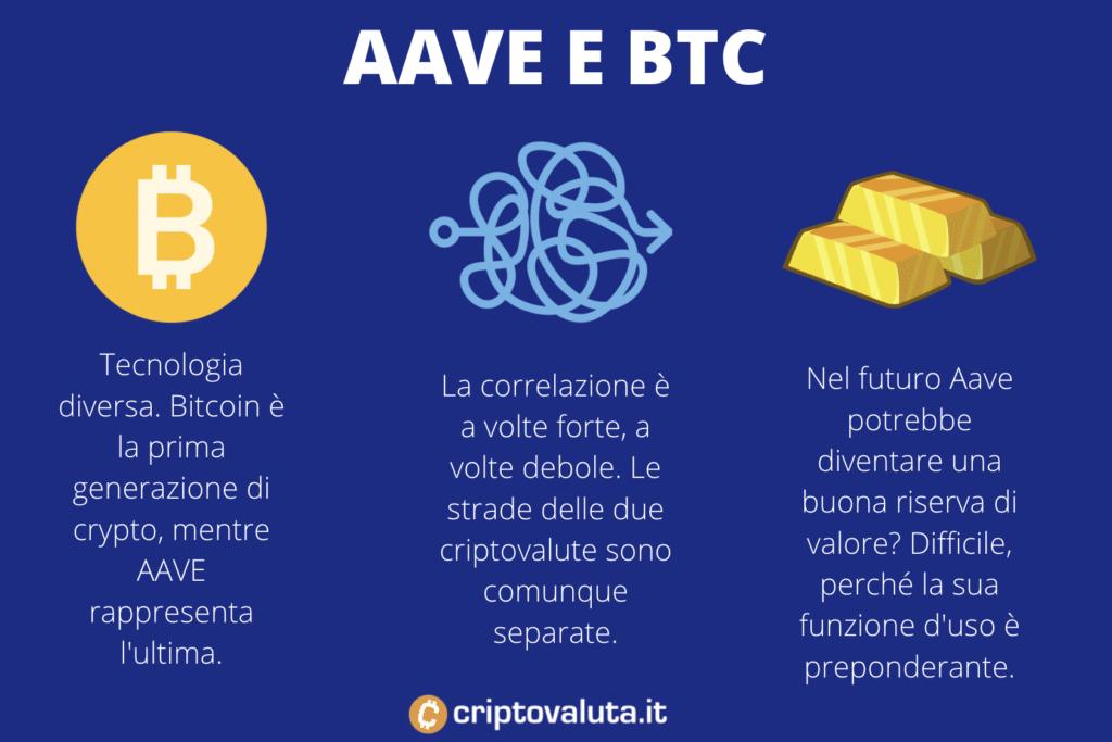 BTC vs AAVE - correlazione
