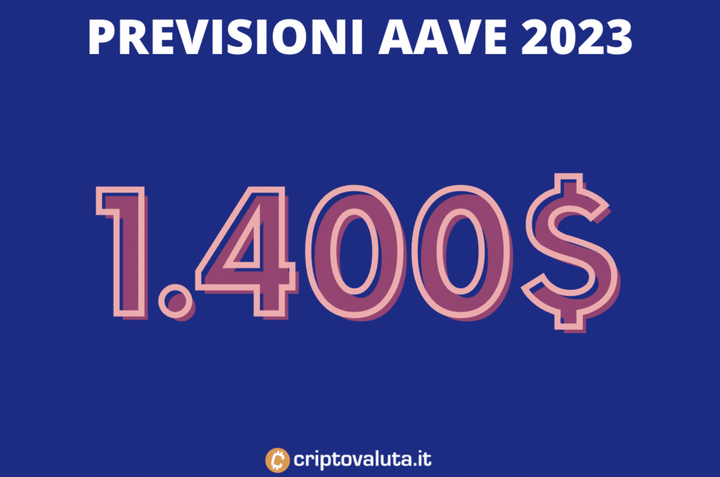 2023 previsioni aave