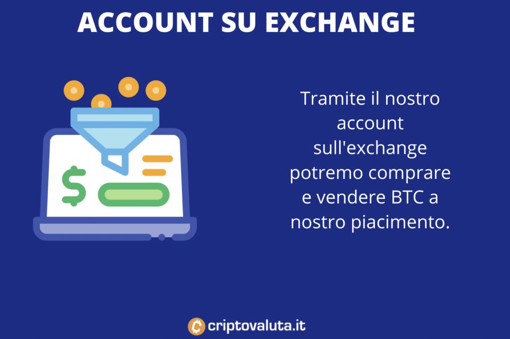 Account per comprare BTC su exchange