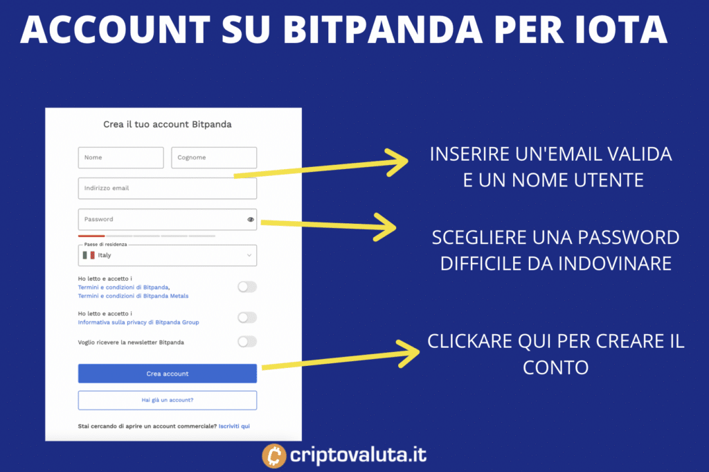 Bitpanda - registrazione - infografica